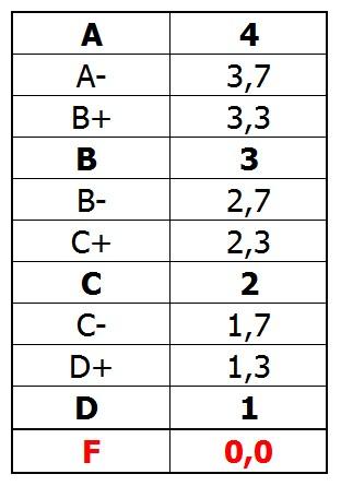 grading-system